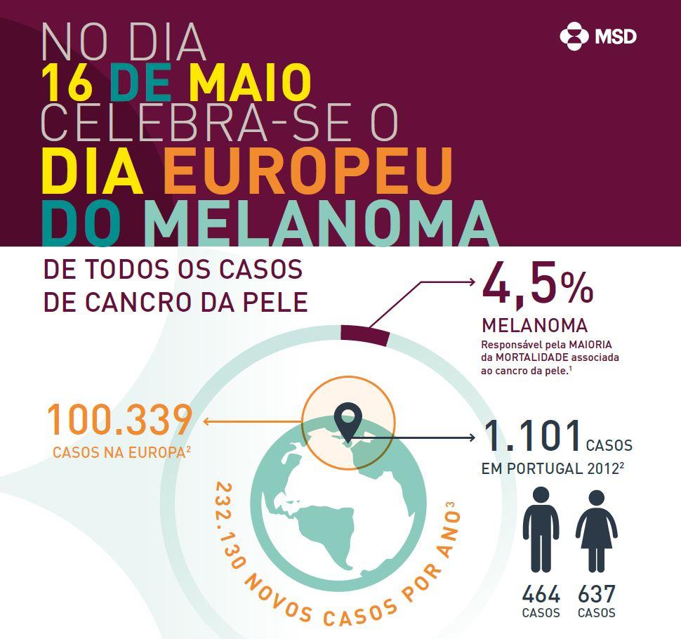 cancro da pele - melanoma