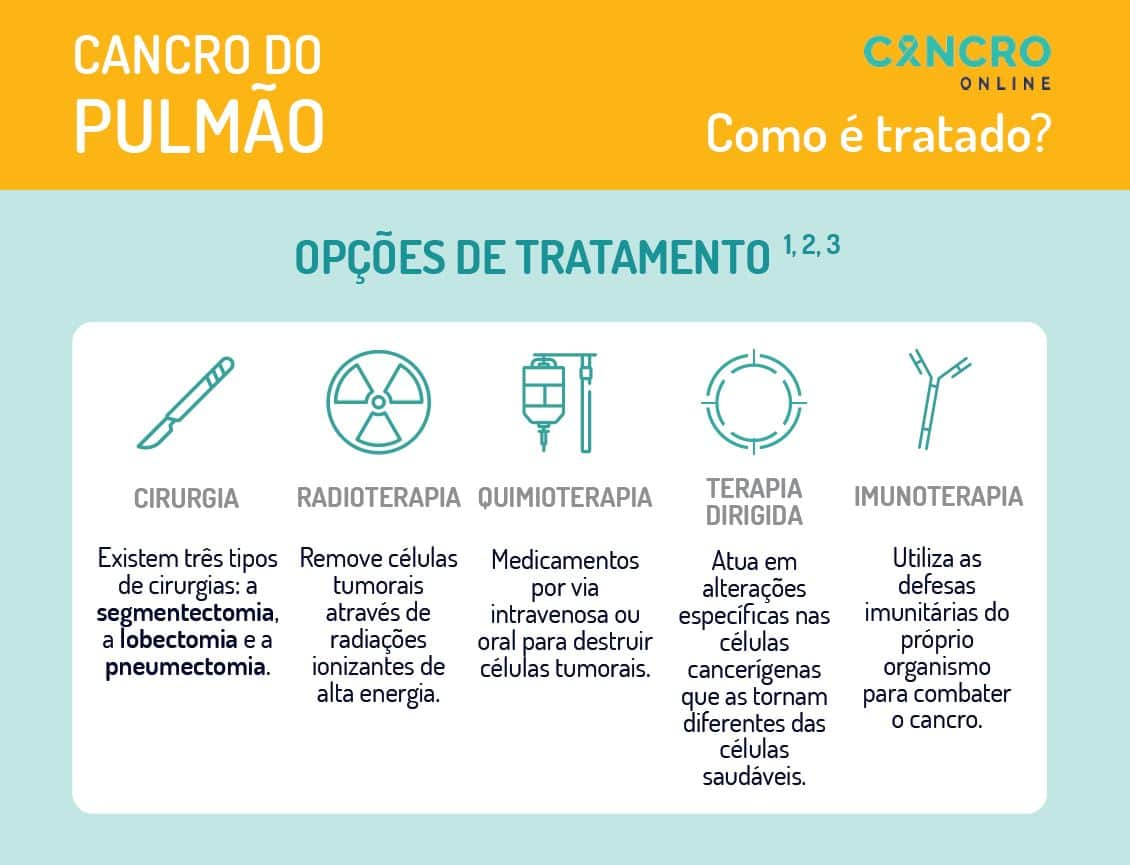 cancro do pulmão - cancro online