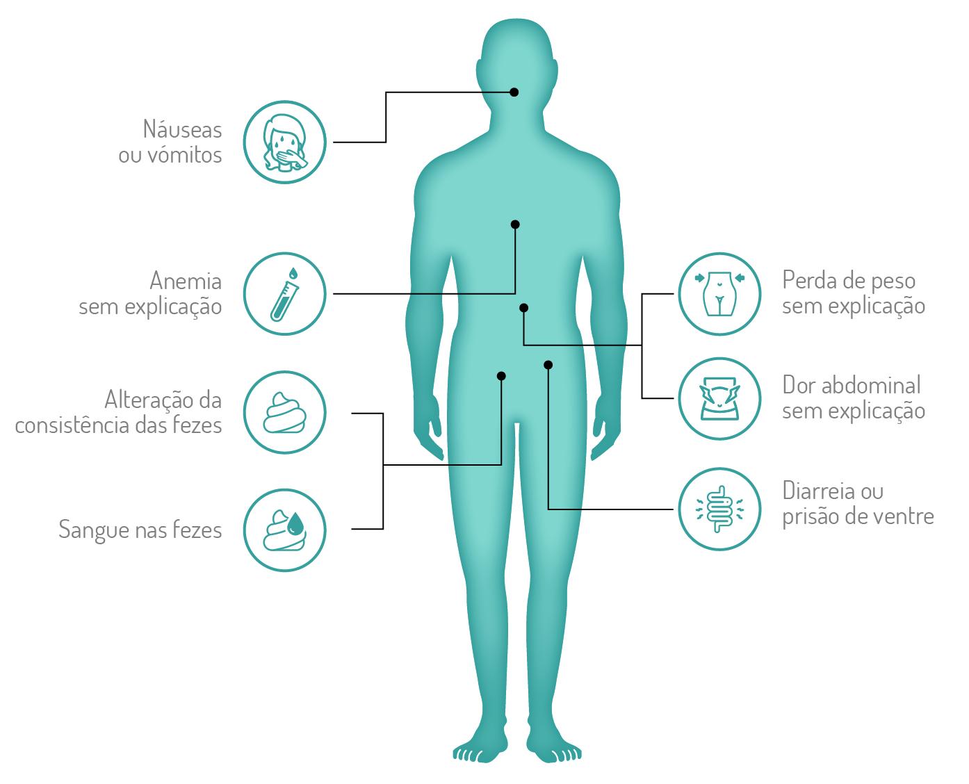 Cancro Colorretal - Sintomas